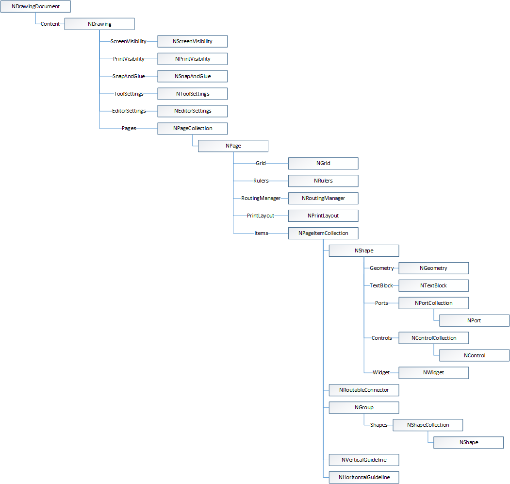 Diagram document object model ddom pooptronica Image collections